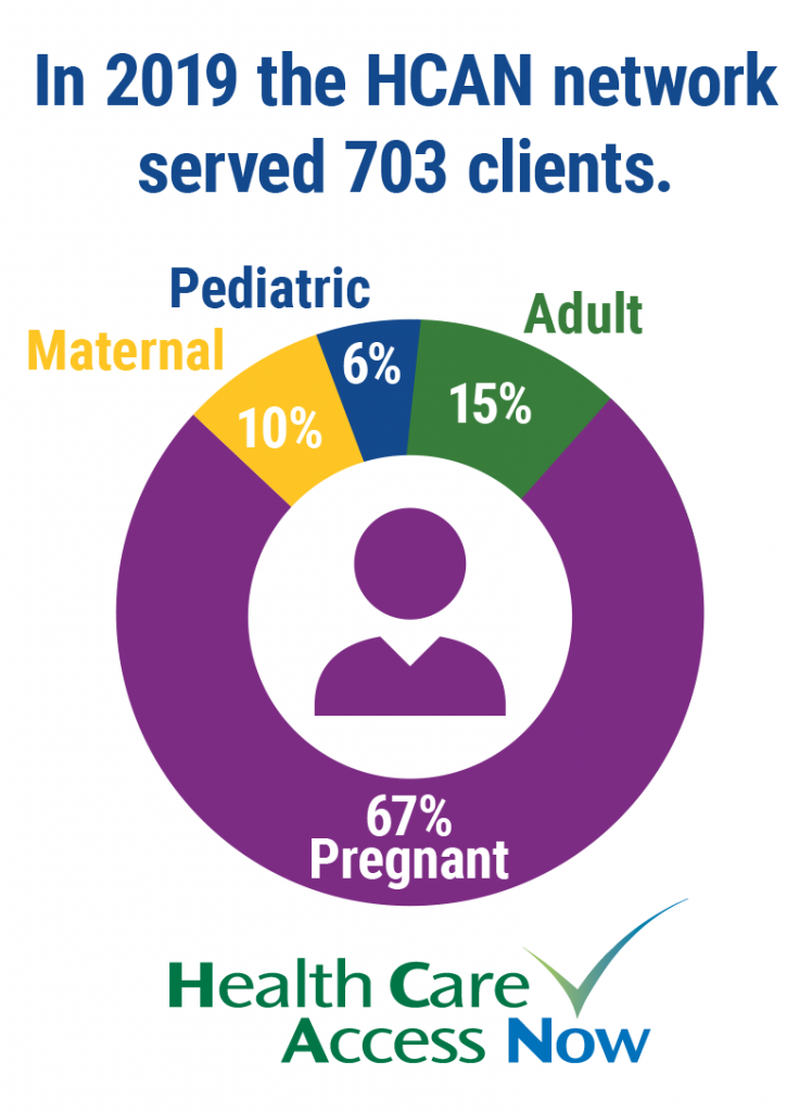 HCAN Clients Served 2019