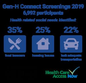 Gen-H Connection Screenings 2019