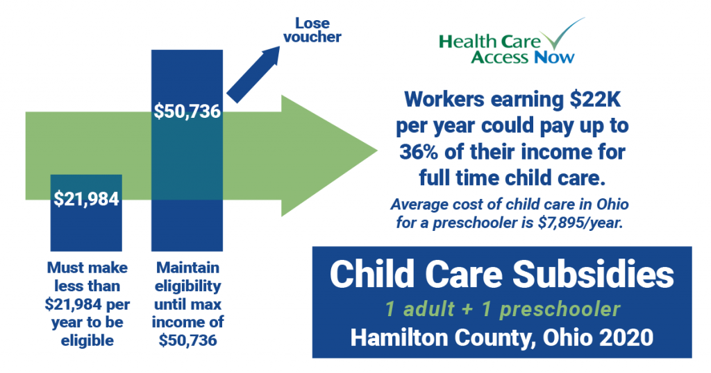 Hamilton County Ohio Child Care Voucher