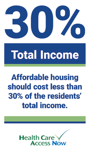Affordable housing should cost less than 30% of the resident's total income.