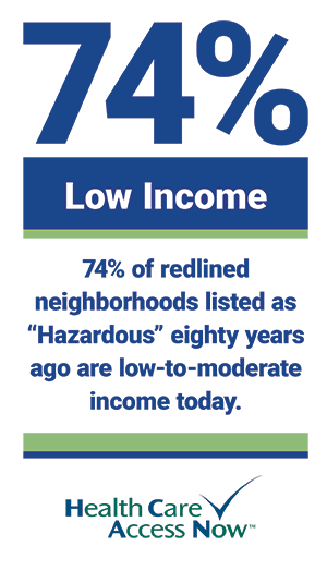 """74% of redlined neighborhoods listed as """"Hazardous"""" eighty years ago are low-to-moderate income today."""